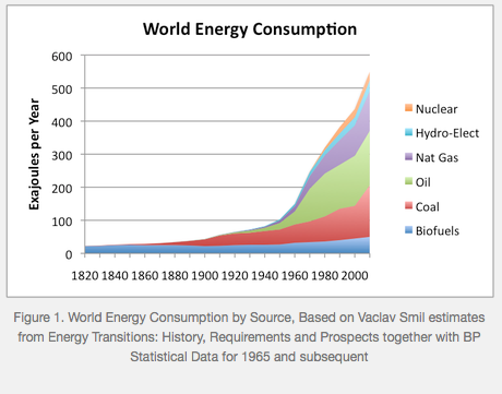 Energy Consumption - chemurgy